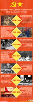COMMUNIST PARTY LEADS VIETNAM'S REVOLUTION TO ACHIEVE GLORIOUS VICTORIES