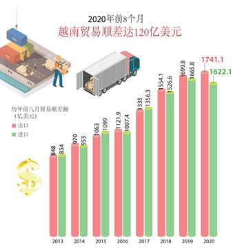2020年前8个月越南贸易顺差达120亿美元