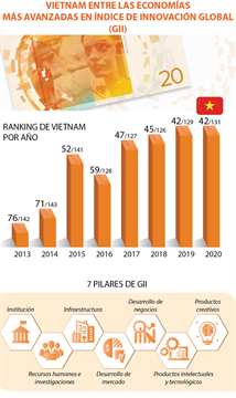 Vietnam entre las economías más avanzadas en índice de innovación global