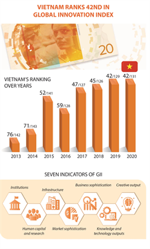 Vietnam 42nd in global innovation index