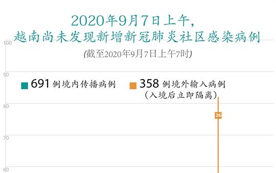 截至2020年9月7日上午7时,越南尚未发现新增新冠肺炎社区感染病例
