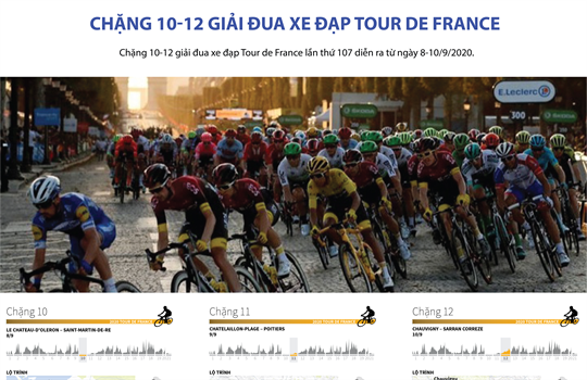 Chặng 10-12 giải đua xe đạp Tour de France