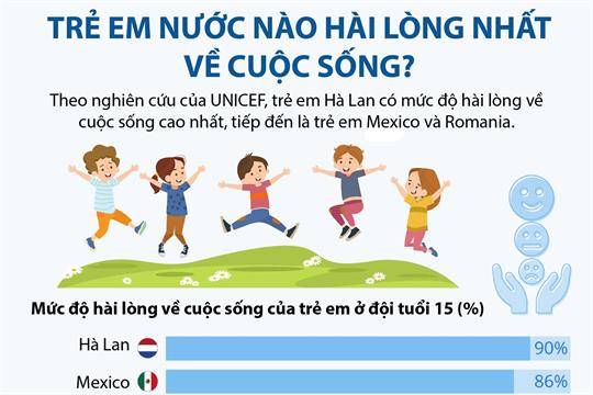 Trẻ em nước nào hài lòng nhất về cuộc sống?