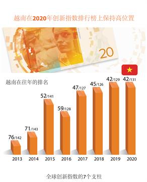 越南在2020年创新指数排行榜上保持高位置