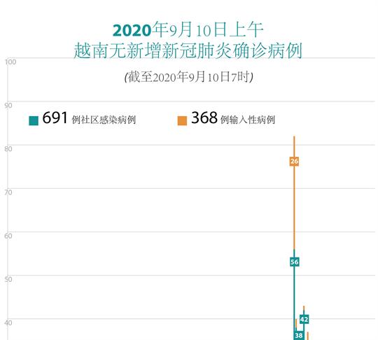2020年9月10日上午越南无新增新冠肺炎确诊病例