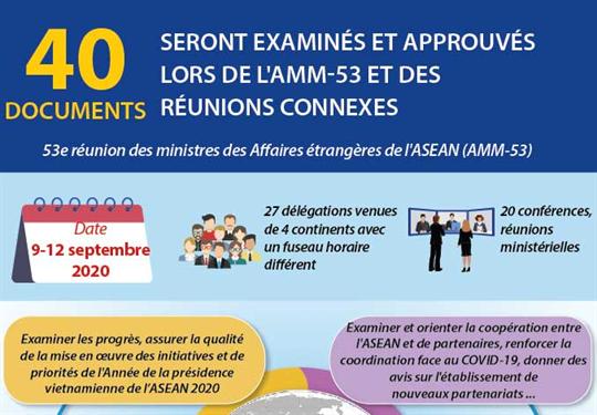40 documents seront examinés et approuvés lors de l'AMM-53 et des réunions connexes