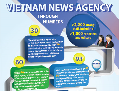 Vietnam News Agency through numbers