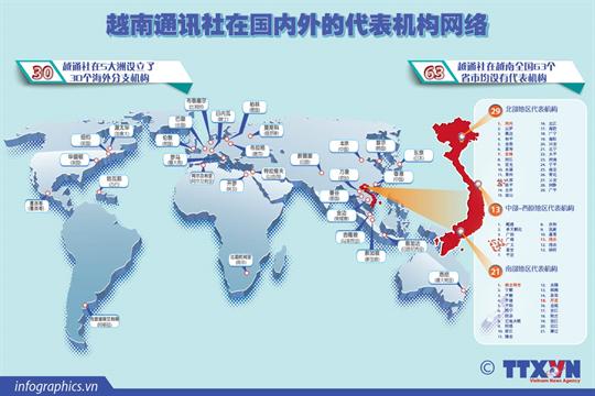 越南通讯社在国内外的代表机构网络