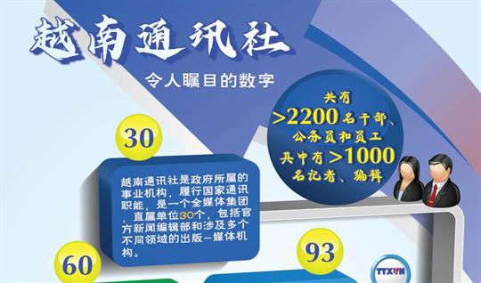 越南通讯社令人瞩目的数字