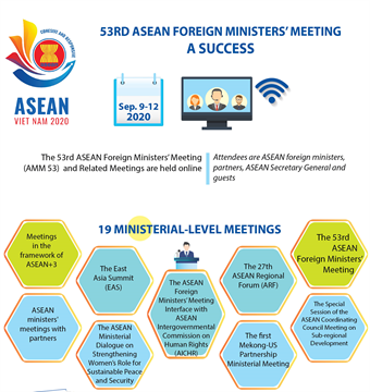 53rd ASEAN Foreign Ministers' Meeting a success
