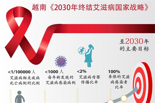 越南《2030年终结艾滋病国家战略》获批