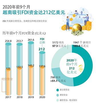 今年前9月越南吸引FDI资金达212亿美元