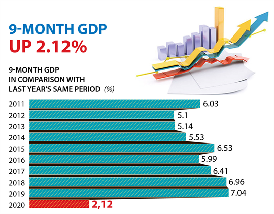 Vietnam's economy expands 2.12 percent in nine months