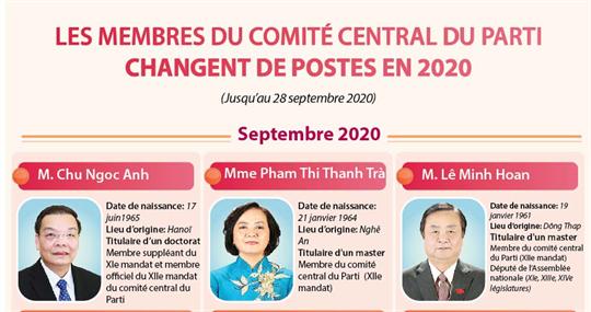 Les membres du comité central du Parti changent de postes en 2020