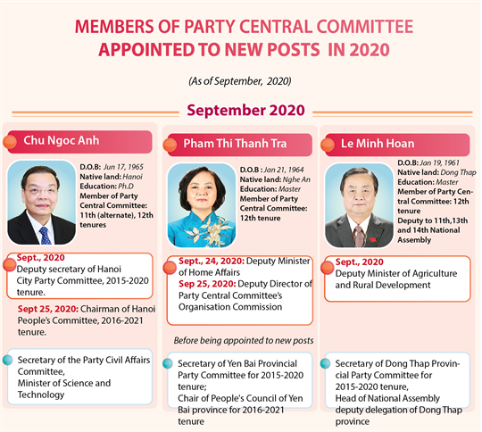 Members of Party Central Committee appointed to new posts in 2020