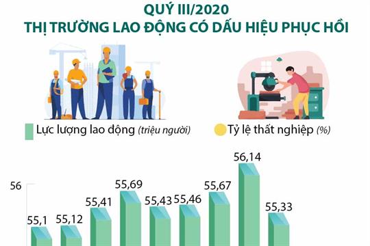 Quý III/2020: Thị trường lao động có dấu hiệu phục hồi