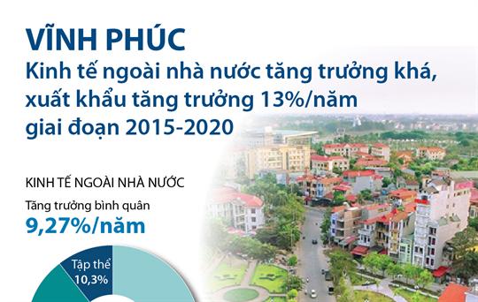 Kinh tế Vĩnh Phúc tăng trưởng khá giai đoạn 2015-2020