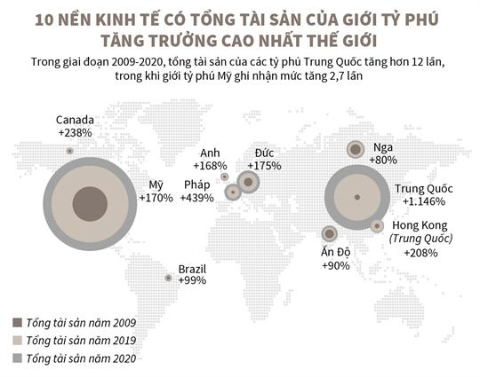10 nền kinh tế có tổng tài sản của giới tỷ phú tăng trưởng cao nhất thế giới