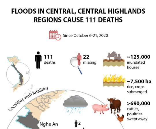 Floods in central, Central Highlands regions cause 111 deaths