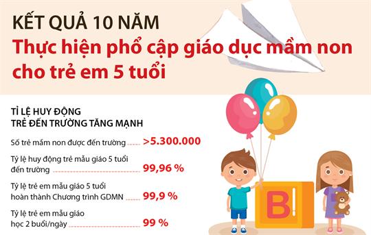 Kết quả 10 năm thực hiện phổ cập giáo dục mầm non cho trẻ em 5 tuổi