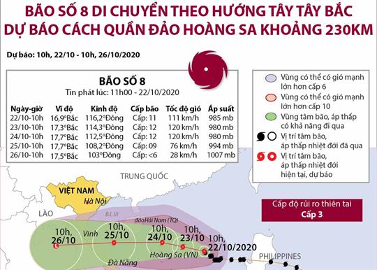 Bão số 8 di chuyển theo hướng Tây Tây Bắc, dự báo cách quần đảo Hoàng Sa khoảng 230km