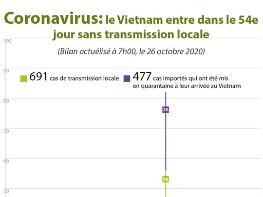 Coronavirus: le Vietnam entre dans le 54e jour sans transmission locale