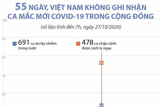 55 ngày, Việt Nam không ghi nhận ca mắc mới COVID-19 trong cộng đồng (đến 7h, ngày 27/10/2020)