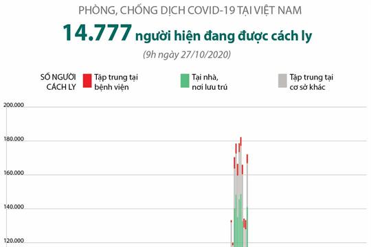 Phòng chống dịch COVID-19 tại Việt Nam: 14.777 người đang được cách ly (đến 9h ngày 27/10/2020)