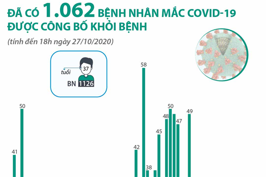 Đã có 1.062 bệnh nhân mắc COVID-19 được công bố khỏi bệnh (tính đến 18h ngày 27/10/2020)