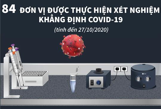 84  ĐƠN VỊ ĐƯỢC THỰC HIỆN XÉT NGHIỆM KHẲNG ĐỊNH COVID-19