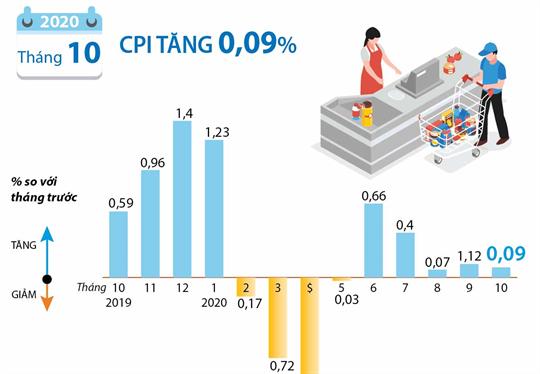CPI tháng 10/2020 tăng 0,09%