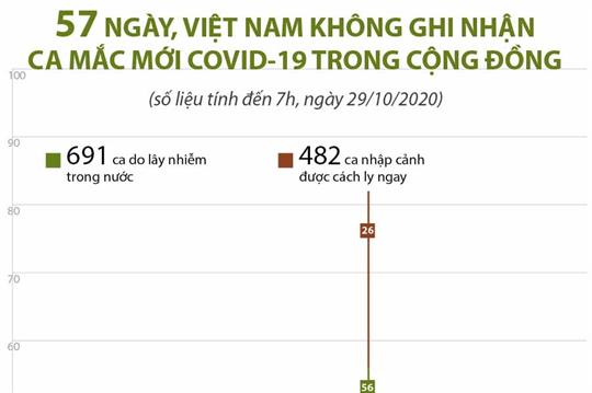 57 ngày, Việt Nam không ghi nhận ca mắc mới COVID-19 trong cộng đồng (tính đến 7h, ngày 29/10/2020)