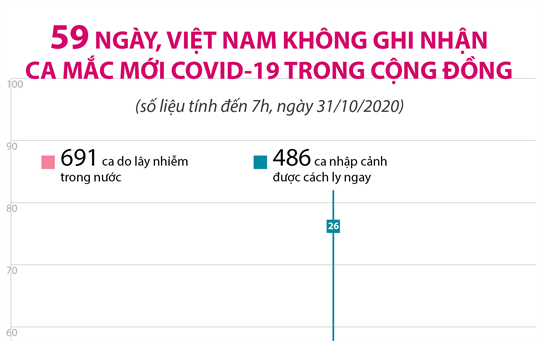 59 ngày, Việt Nam không ghi nhận ca mắc mới COVID-19 trong cộng đồng (tính đến 7h, ngày 31/10/2020)