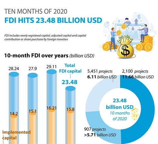 Vietnam attracts 23.48 billion USD in FDI in ten months