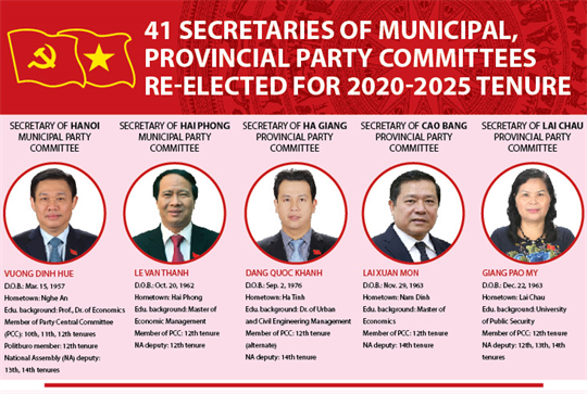41 Secretaries of municipal, provincial Party Committees re-elected for 2020-2025 tenure