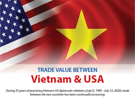 Trade value between Vietnam and USA