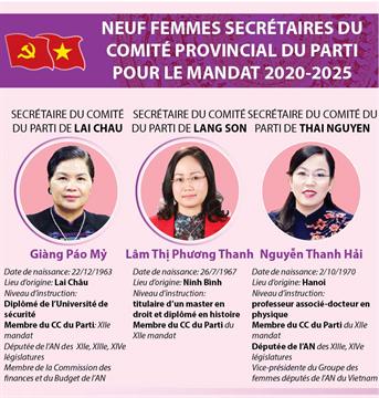 Neuf femmes secrétaire du Comité provincial du Parti pour le mandat 2020-2025