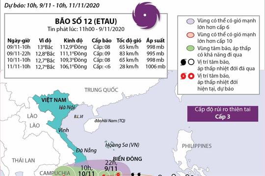 Đường đi của bão số 12 trên Biển Đông