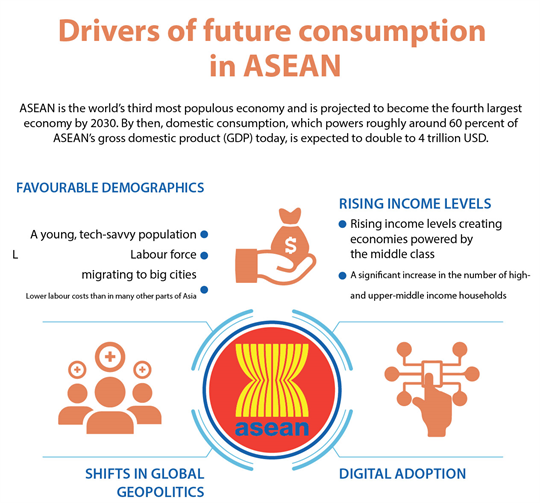 Drivers of future consumption in ASEAN