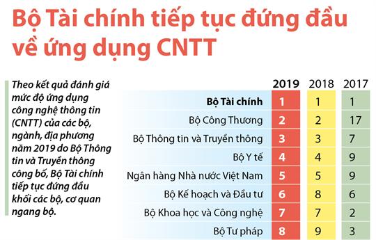 Bộ Tài chính tiếp tục đứng đầu về ứng dụng CNTT