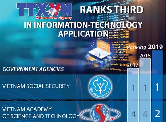Vietnam News Agency ranks third in IT application