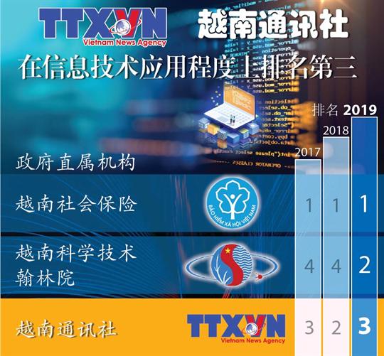 越南通讯社在信息技术应用程度上排名第三