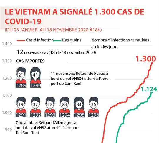 LE VIETNAM A SIGNALÉ 1.300 CAS DE COVID-19