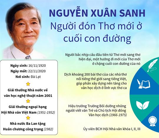 Nguyễn Xuân Sanh: Người đón Thơ mới ở cuối con đường