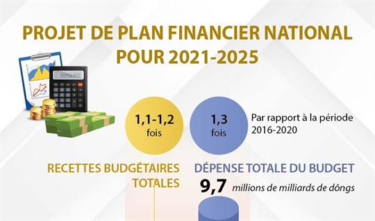 Projet de plan financier national pour 2021-2025