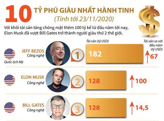 10 tỷ phú giàu nhất hành tinh (Tính tới 23/11/2020)