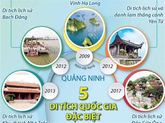 5 di tích quốc gia đặc biệt tại Quảng Ninh