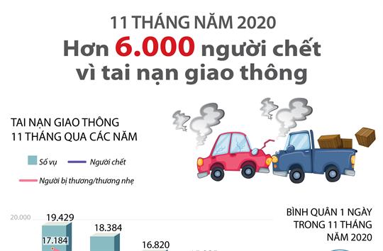 11 tháng năm 2020: Hơn 6.000 người chết vì tai nạn giao thông