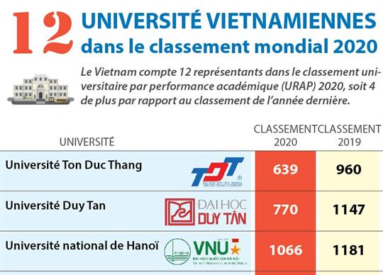 Douze universités dans le classement universitaire par performance académique 2020