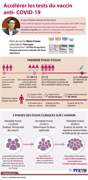 Accélérer les tests du vaccin anti- COVID-19